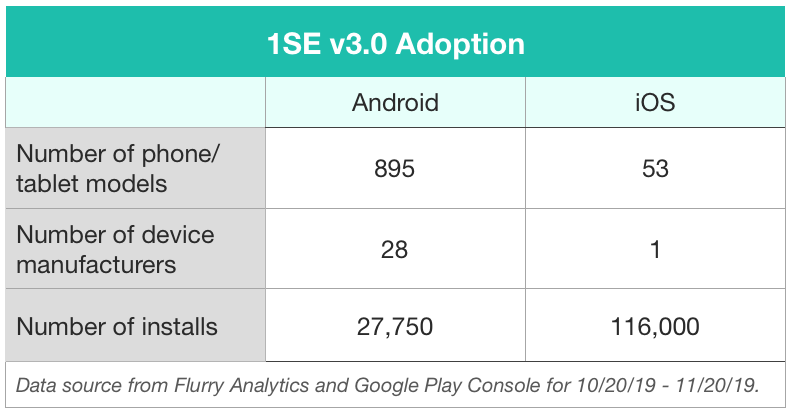 Graph showing 1SE v3.0 Adoption